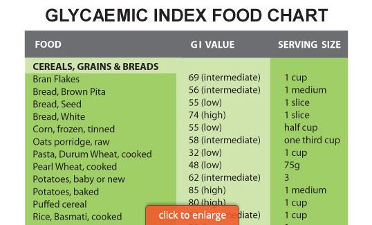 G.I. Food Chart